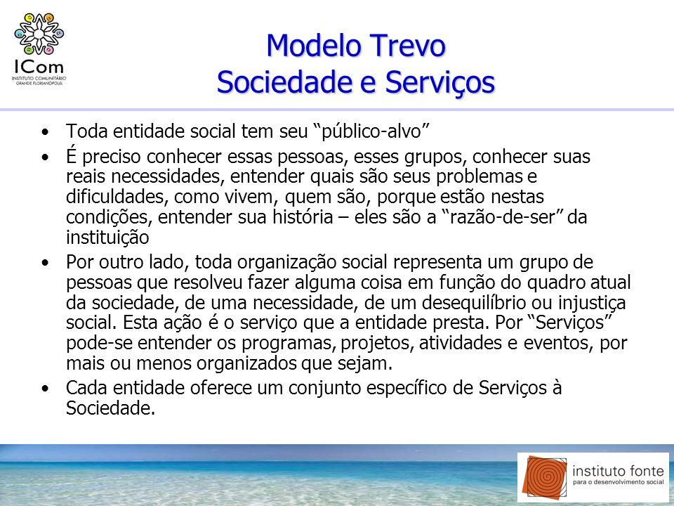 Modelo Trevo Sociedade e Serviços Toda entidade social tem seu público-alvo É preciso conhecer essas pessoas, esses grupos, conhecer suas reais necess