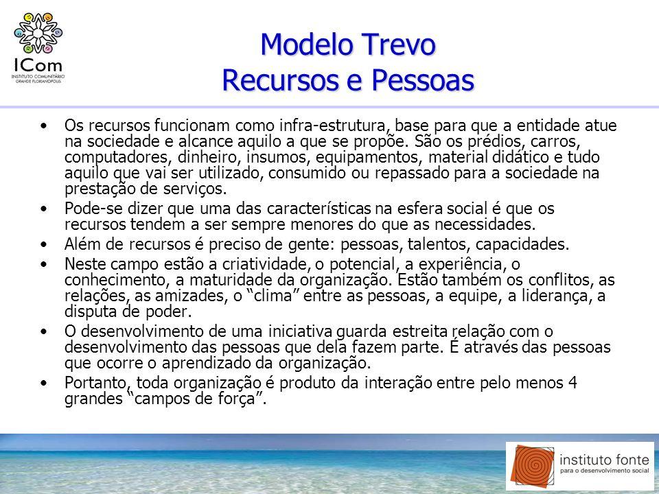 Modelo Trevo Recursos e Pessoas Os recursos funcionam como infra-estrutura, base para que a entidade atue na sociedade e alcance aquilo a que se propõ