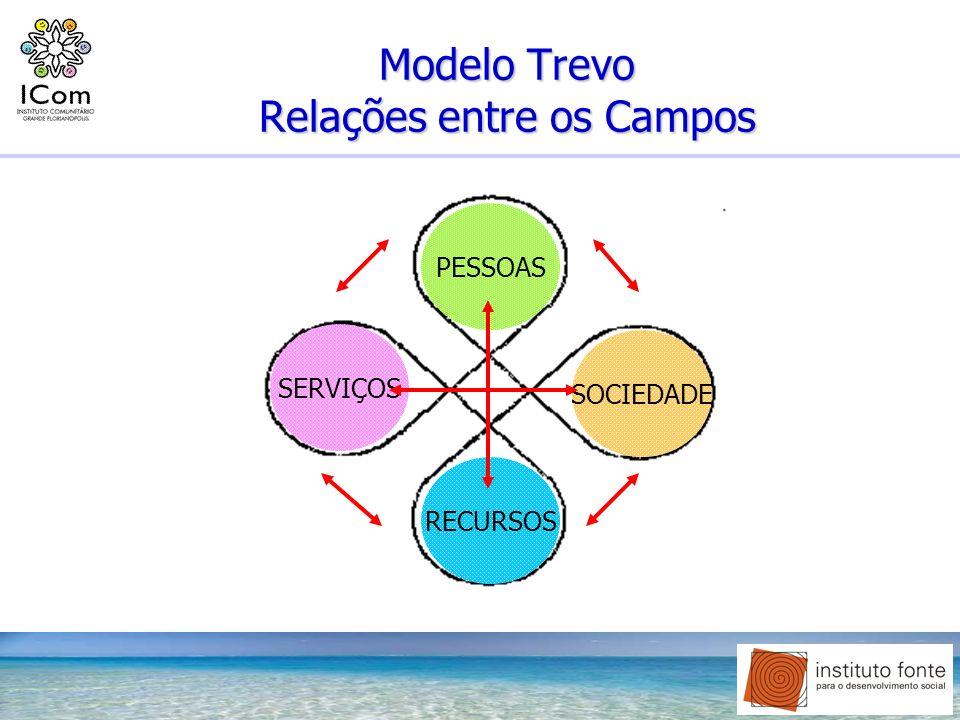 Modelo Trevo Relações entre os Campos PESSOAS SERVIÇOS SOCIEDADE RECURSOS