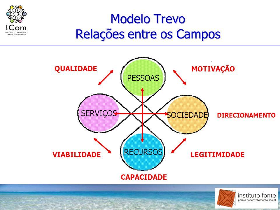 Modelo Trevo Relações entre os Campos PESSOAS SERVIÇOS SOCIEDADE RECURSOS QUALIDADE MOTIVAÇÃO VIABILIDADE LEGITIMIDADE DIRECIONAMENTO CAPACIDADE