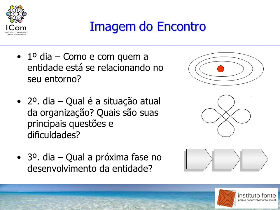 Diagnóstico Organizacional: Como acontece.1. Fatos 3.