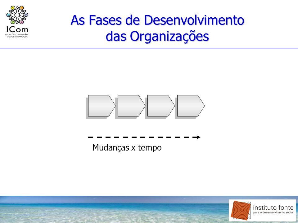 As Fases de Desenvolvimento das Organizações Mudanças x tempo