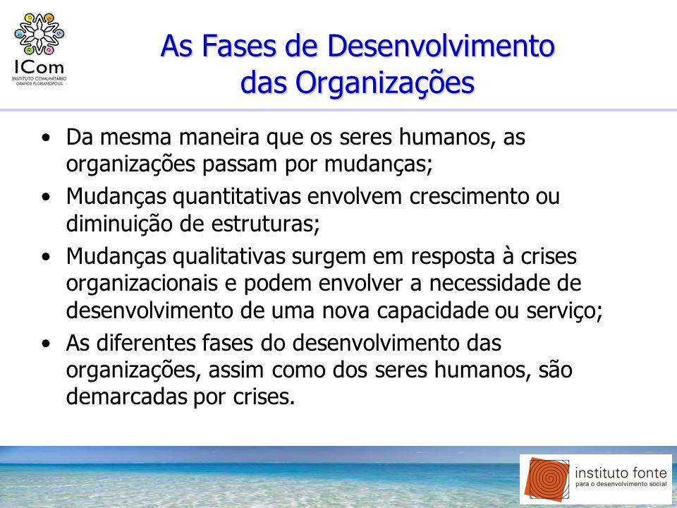 As Fases de Desenvolvimento das Organizações Da mesma maneira que os seres humanos, as organizações passam por mudanças; Mudanças quantitativas envolv