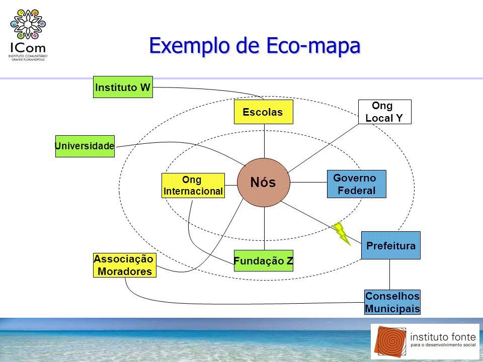 Exemplo de Eco-mapa Nós Ong Internacional Ong Local Y Fundação Z Governo Federal Conselhos Municipais Associação Moradores Escolas Instituto W Prefeit