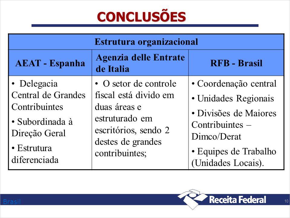 Brasil 10 CONCLUSÕES Estrutura organizacional AEAT - Espanha Agenzia delle Entrate de Italia RFB - Brasil Delegacia Central de Grandes Contribuintes S