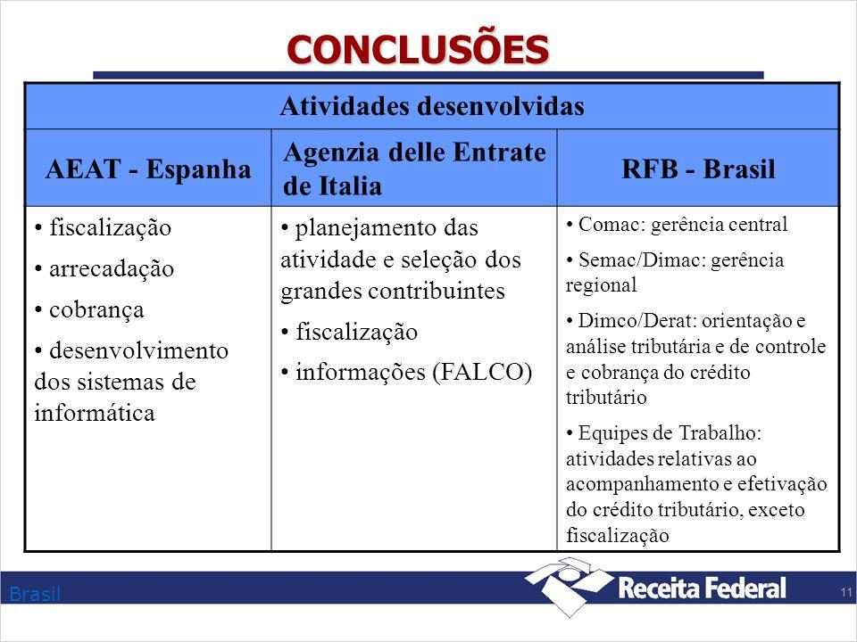 Brasil 11 CONCLUSÕES Atividades desenvolvidas AEAT - Espanha Agenzia delle Entrate de Italia RFB - Brasil fiscalização arrecadação cobrança desenvolvi