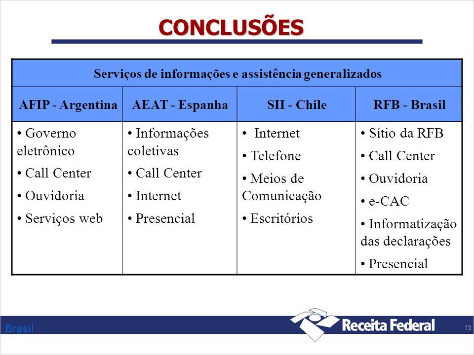 Brasil 15 CONCLUSÕES Serviços de informações e assistência generalizados AFIP - ArgentinaAEAT - EspanhaSII - ChileRFB - Brasil Governo eletrônico Call