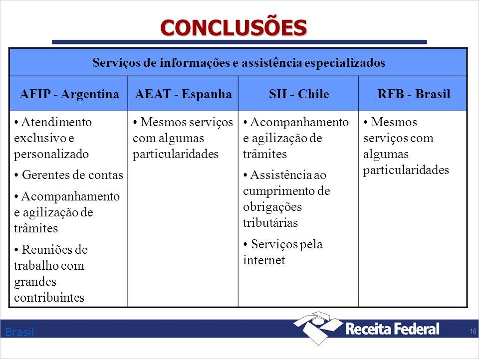 Brasil 16 CONCLUSÕES Serviços de informações e assistência especializados AFIP - ArgentinaAEAT - EspanhaSII - ChileRFB - Brasil Atendimento exclusivo