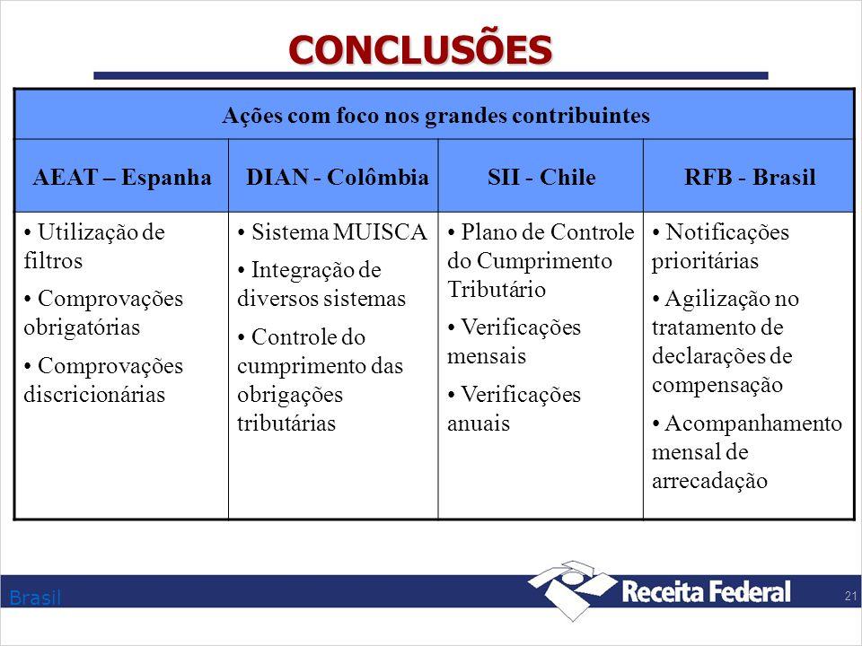 Brasil 21 CONCLUSÕES Ações com foco nos grandes contribuintes AEAT – Espanha DIAN - ColômbiaSII - ChileRFB - Brasil Utilização de filtros Comprovações