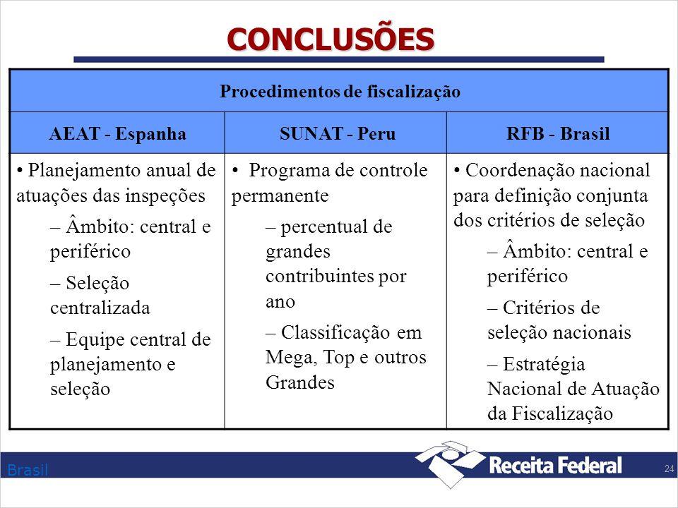 Brasil 24 CONCLUSÕES Procedimentos de fiscalização AEAT - Espanha SUNAT - PeruRFB - Brasil Planejamento anual de atuações das inspeções – Âmbito: cent