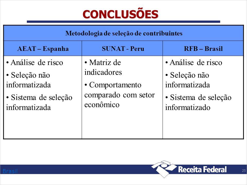 Brasil 25 CONCLUSÕES Metodologia de seleção de contribuintes AEAT – Espanha SUNAT - PeruRFB – Brasil Análise de risco Seleção não informatizada Sistem