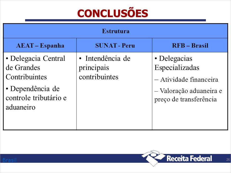 Brasil 26 CONCLUSÕES Estrutura AEAT – Espanha SUNAT - PeruRFB – Brasil Delegacia Central de Grandes Contribuintes Dependência de controle tributário e