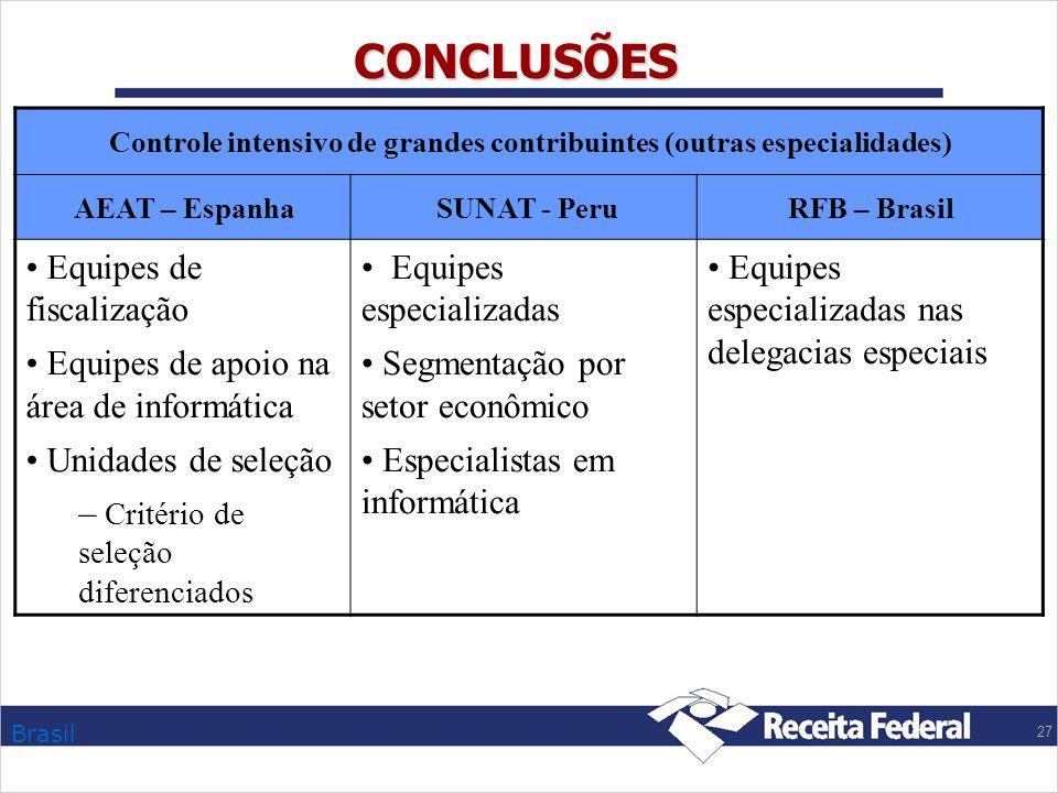 Brasil 27 CONCLUSÕES Controle intensivo de grandes contribuintes (outras especialidades) AEAT – Espanha SUNAT - PeruRFB – Brasil Equipes de fiscalizaç