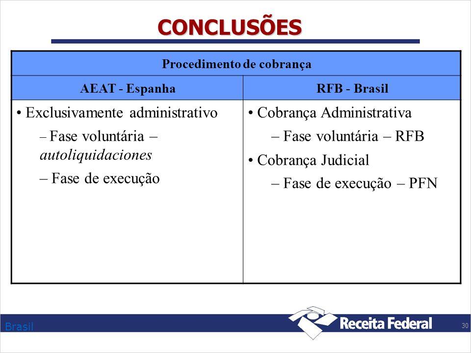 Brasil 30 CONCLUSÕES Procedimento de cobrança AEAT - EspanhaRFB - Brasil Exclusivamente administrativo – Fase voluntária – autoliquidaciones – Fase de