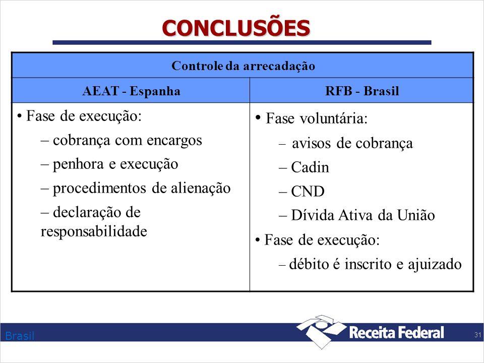 Brasil 31 CONCLUSÕES Controle da arrecadação AEAT - EspanhaRFB - Brasil Fase de execução: – cobrança com encargos – penhora e execução – procedimentos