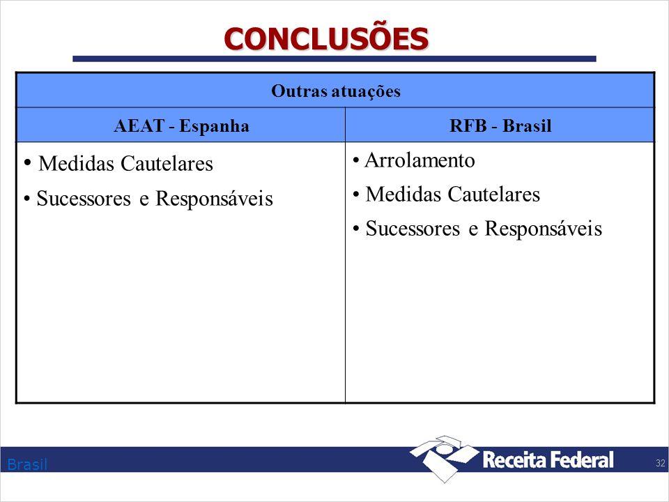 Brasil 32 CONCLUSÕES Outras atuações AEAT - EspanhaRFB - Brasil Medidas Cautelares Sucessores e Responsáveis Arrolamento Medidas Cautelares Sucessores