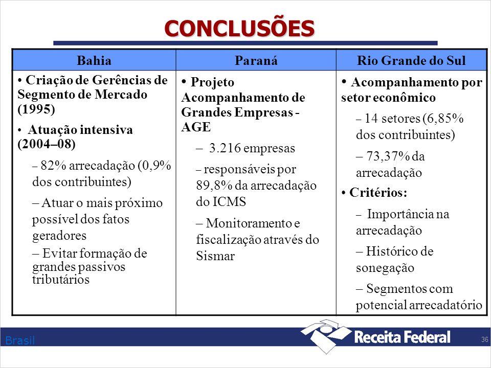 Brasil 36 CONCLUSÕES Bahia ParanáRio Grande do Sul Criação de Gerências de Segmento de Mercado (1995) Atuação intensiva (2004–08) – 82% arrecadação (0