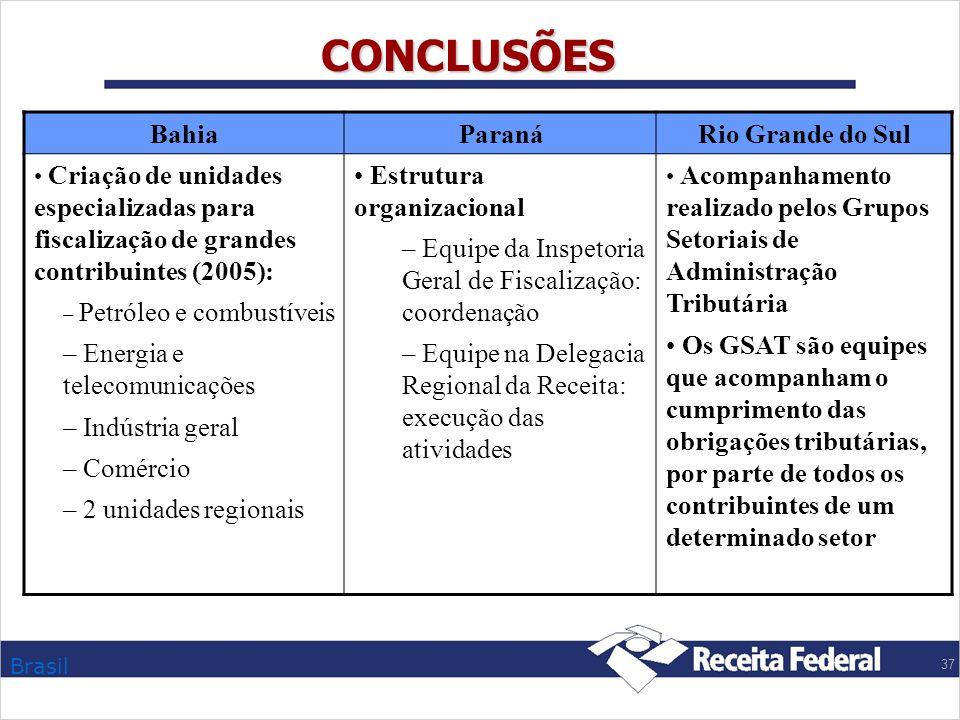 Brasil 37 CONCLUSÕES Bahia ParanáRio Grande do Sul Criação de unidades especializadas para fiscalização de grandes contribuintes (2005): – Petróleo e