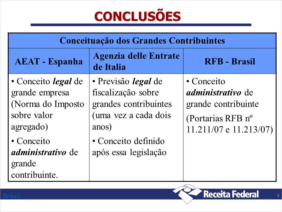 Brasil 6 CONCLUSÕES Conceituação dos Grandes Contribuintes AEAT - Espanha Agenzia delle Entrate de Italia RFB - Brasil Conceito legal de grande empres