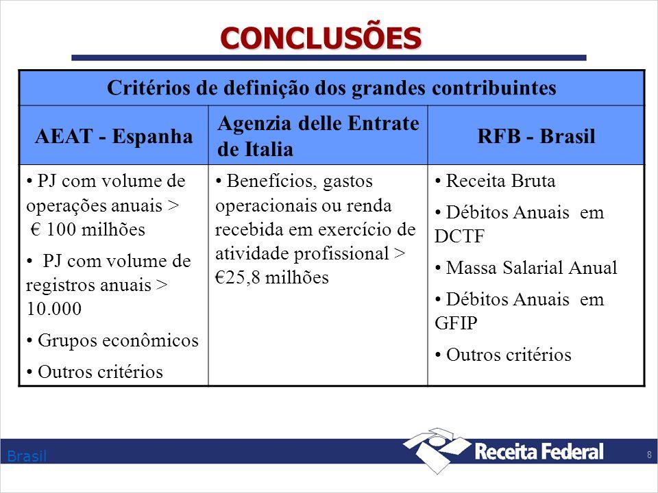 Brasil 8 CONCLUSÕES Critérios de definição dos grandes contribuintes AEAT - Espanha Agenzia delle Entrate de Italia RFB - Brasil PJ com volume de oper