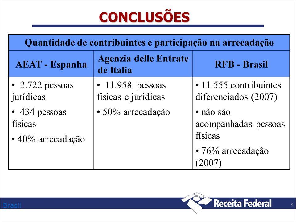 Brasil 9 CONCLUSÕES Quantidade de contribuintes e participação na arrecadação AEAT - Espanha Agenzia delle Entrate de Italia RFB - Brasil 2.722 pessoa