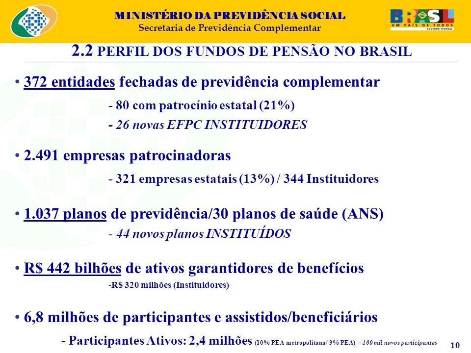 MINISTÉRIO DA PREVIDÊNCIA SOCIAL Secretaria de Previdência Complementar 2.2 PERFIL DOS FUNDOS DE PENSÃO NO BRASIL 372 entidades fechadas de previdênci