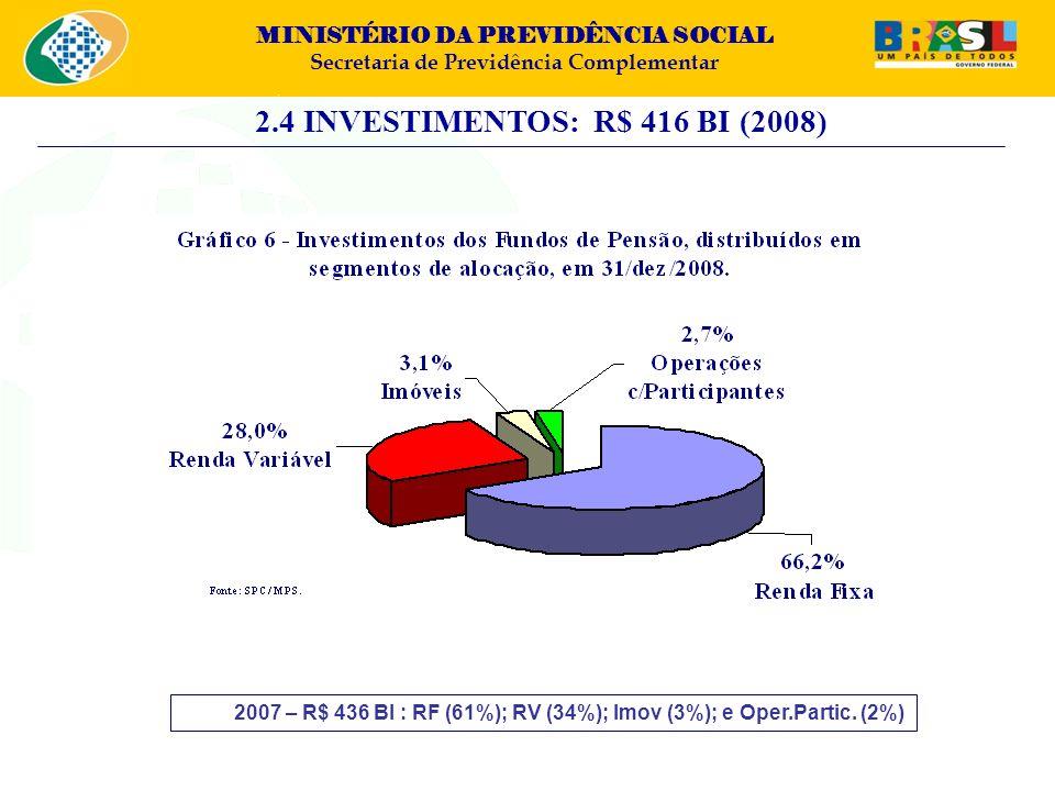 MINISTÉRIO DA PREVIDÊNCIA SOCIAL Secretaria de Previdência Complementar 2.4 INVESTIMENTOS: R$ 416 BI (2008) 2007 – R$ 436 BI : RF (61%); RV (34%); Imo