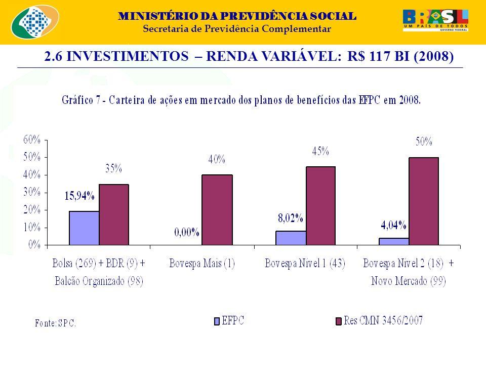 MINISTÉRIO DA PREVIDÊNCIA SOCIAL Secretaria de Previdência Complementar 2.6 INVESTIMENTOS – RENDA VARIÁVEL: R$ 117 BI (2008)