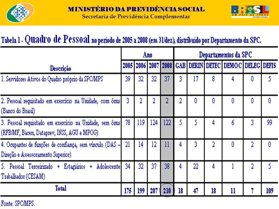MINISTÉRIO DA PREVIDÊNCIA SOCIAL Secretaria de Previdência Complementar