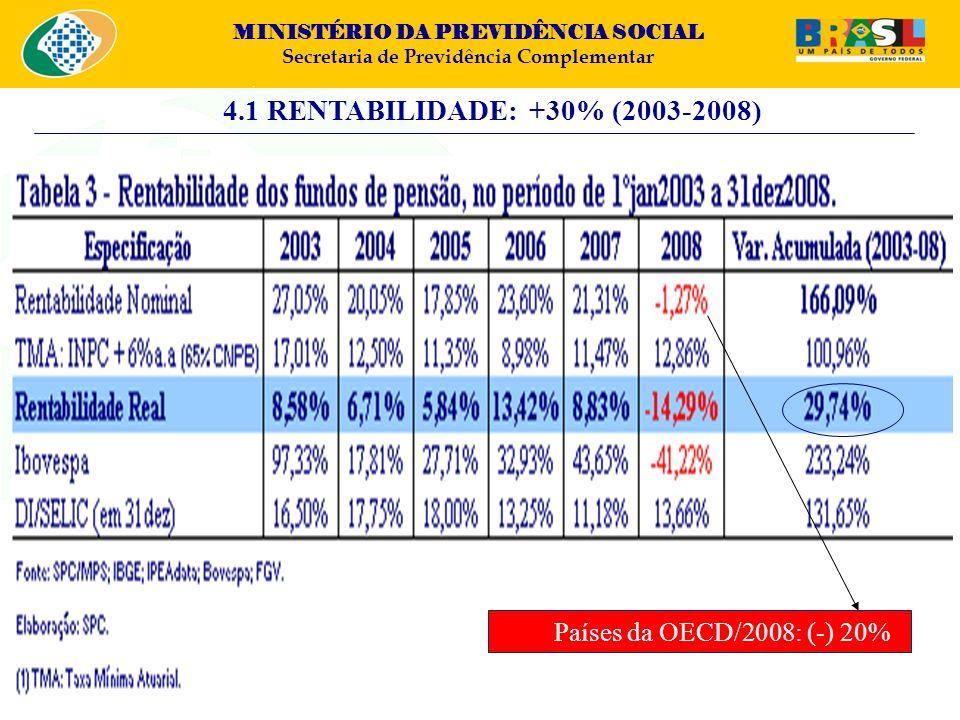 MINISTÉRIO DA PREVIDÊNCIA SOCIAL Secretaria de Previdência Complementar 4.1 RENTABILIDADE: +30% (2003-2008) Países da OECD/2008: (-) 20%