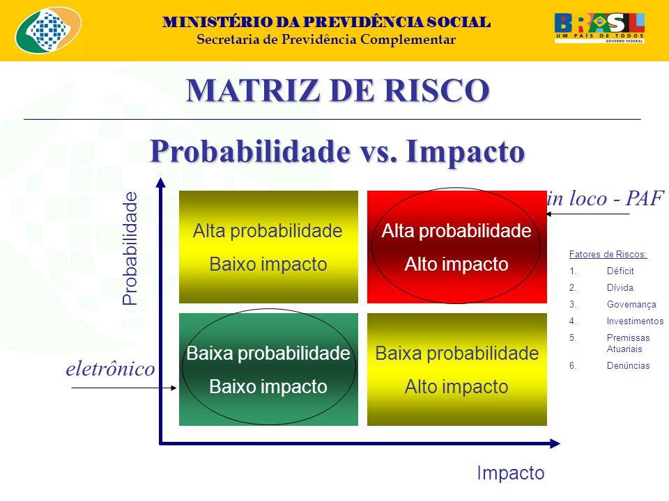 MINISTÉRIO DA PREVIDÊNCIA SOCIAL Secretaria de Previdência Complementar MATRIZ DE RISCO Probabilidade vs. Impacto Alta probabilidade Baixo impacto Bai