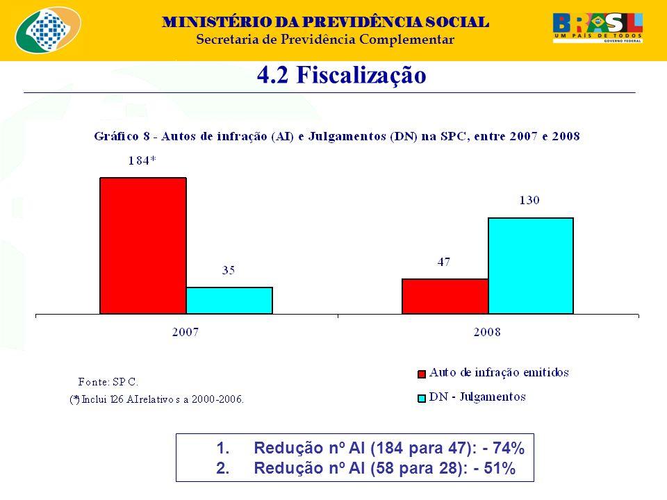 MINISTÉRIO DA PREVIDÊNCIA SOCIAL Secretaria de Previdência Complementar 4.2 Fiscalização 1.Redução nº AI (184 para 47): - 74% 2.Redução nº AI (58 para