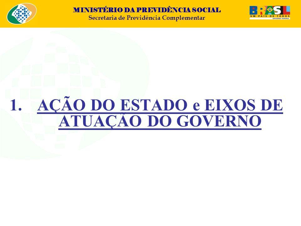 MINISTÉRIO DA PREVIDÊNCIA SOCIAL Secretaria de Previdência Complementar 4.2 Fiscalização 1.Redução nº AI (184 para 47): - 74% 2.Redução nº AI (58 para 28): - 51%