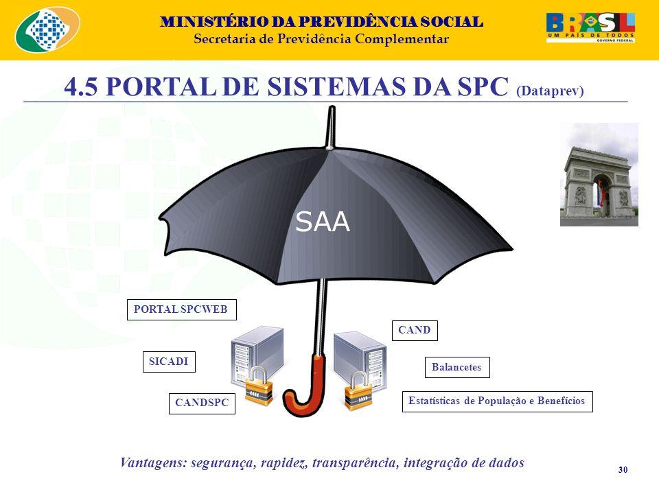 MINISTÉRIO DA PREVIDÊNCIA SOCIAL Secretaria de Previdência Complementar SAA PORTAL SPCWEB SICADI CANDSPC CAND Balancetes 4.5 PORTAL DE SISTEMAS DA SPC