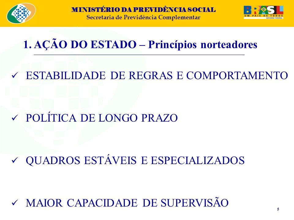 MINISTÉRIO DA PREVIDÊNCIA SOCIAL Secretaria de Previdência Complementar MODERNIZAÇÃO E REGULAMENTAÇÃO DA LEGISLAÇÃO (LC 108 e 109/2001) FISCALIZAÇÃO DIRETA E INDIRETA (SBR) NOVO TRATAMENTO TRIBUTÁRIO (leis 11.053/04 e 11.196/05) MAIOR CELERIDADE NA ANÁLISE DE PROCESSOS (Estoque de 3.000 processos; Fluxo – hoje: 35 DU) FOMENTO DA PREVIDÊNCIA ASSOCIATIVA EDUCAÇÃO PREVIDENCIÁRIA ESTRUTURAÇÃO DA PREVIC (PL nº 3.962/2008) 1.