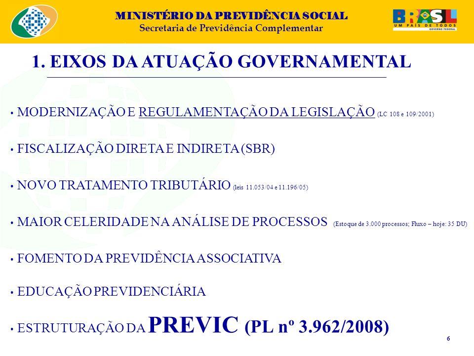 MINISTÉRIO DA PREVIDÊNCIA SOCIAL Secretaria de Previdência Complementar MODERNIZAÇÃO E REGULAMENTAÇÃO DA LEGISLAÇÃO (LC 108 e 109/2001) FISCALIZAÇÃO D