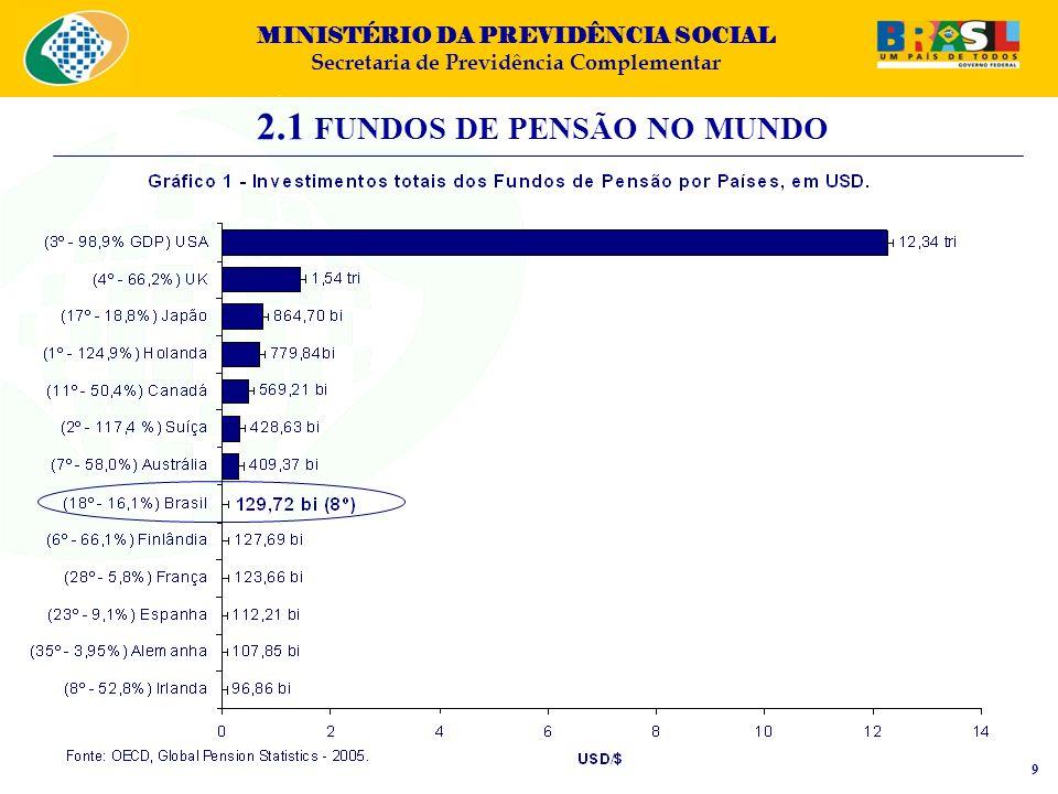 MINISTÉRIO DA PREVIDÊNCIA SOCIAL Secretaria de Previdência Complementar 2.1 FUNDOS DE PENSÃO NO MUNDO 9