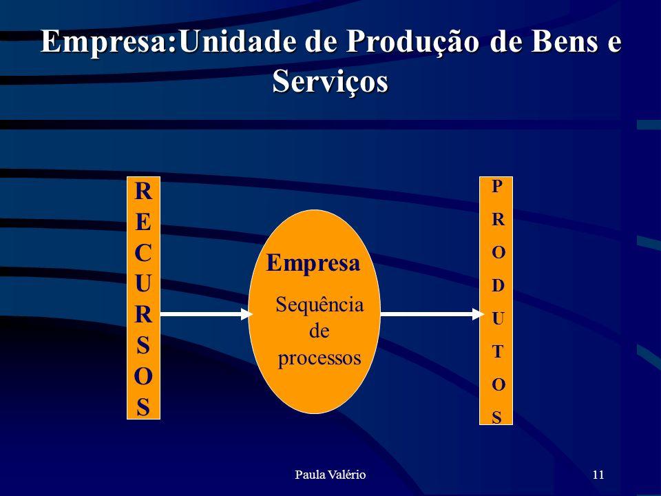 Paula Valério11 Empresa Sequência de processos Empresa:Unidade de Produção de Bens e Serviços RECURSOSRECURSOS RECURSOSRECURSOS PRODUTOSPRODUTOS
