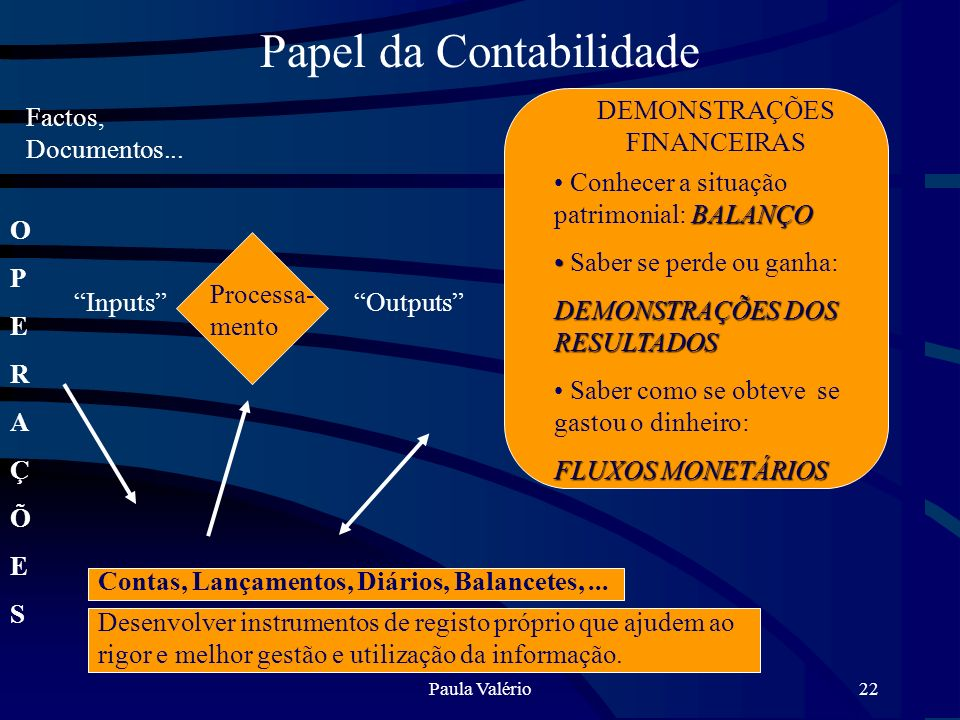 Paula Valério22 Papel da Contabilidade Factos, Documentos... OPERAÇÕESOPERAÇÕES Inputs Processa- mento Outputs DEMONSTRAÇÕES FINANCEIRAS BALANÇO Conhe