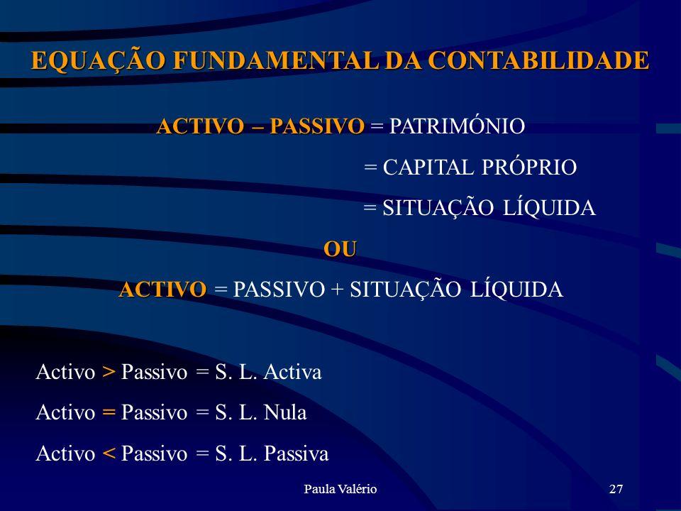 Paula Valério27 EQUAÇÃO FUNDAMENTAL DA CONTABILIDADE ACTIVO – PASSIVO ACTIVO – PASSIVO = PATRIMÓNIO = CAPITAL PRÓPRIO = SITUAÇÃO LÍQUIDAOU ACTIVO ACTI