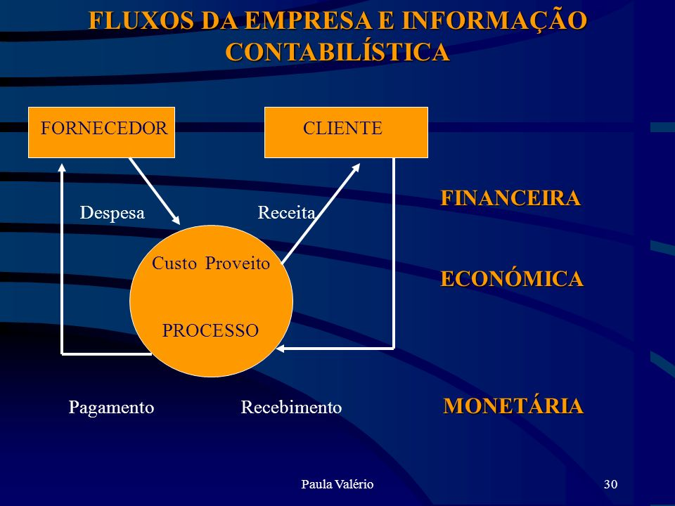 Paula Valério30 FLUXOS DA EMPRESA E INFORMAÇÃO CONTABILÍSTICA FORNECEDORCLIENTE Custo Proveito PROCESSO ReceitaDespesa FINANCEIRAECONÓMICA MONETÁRIA P