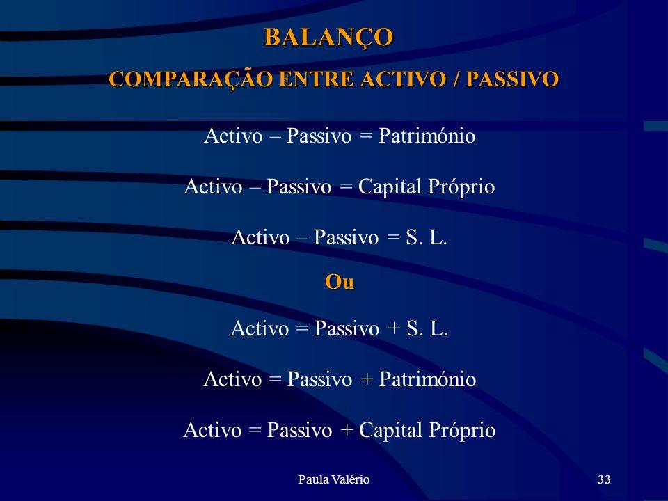 Paula Valério33 BALANÇO COMPARAÇÃO ENTRE ACTIVO / PASSIVO Activo – Passivo = Património Activo – Passivo = Capital Próprio Activo – Passivo = S. L.Ou