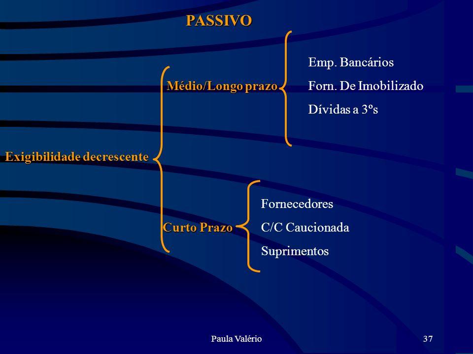 Paula Valério37 PASSIVO Exigibilidade decrescente Médio/Longo prazo Curto Prazo Emp. Bancários Forn. De Imobilizado Dívidas a 3ºs Fornecedores C/C Cau