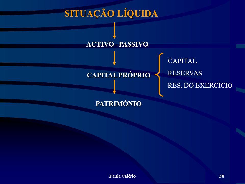 Paula Valério38 SITUAÇÃO LÍQUIDA ACTIVO - PASSIVO ACTIVO - PASSIVO CAPITAL PRÓPRIO PATRIMÓNIO CAPITAL RESERVAS RES. DO EXERCÍCIO