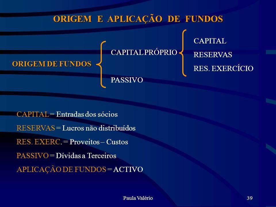 Paula Valério39 ORIGEM E APLICAÇÃO DE FUNDOS ORIGEM DE FUNDOS CAPITAL PRÓPRIO PASSIVO CAPITAL RESERVAS RES. EXERCÍCIO CAPITAL = Entradas dos sócios RE