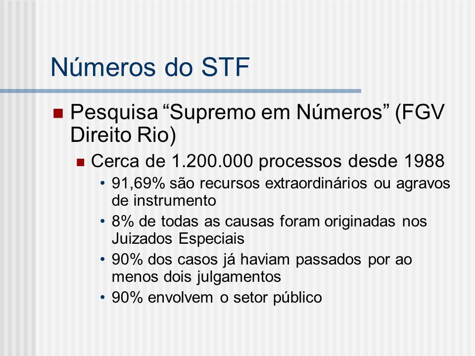 Números do STF Pesquisa Supremo em Números (FGV Direito Rio) Cerca de 1.200.000 processos desde 1988 91,69% são recursos extraordinários ou agravos de