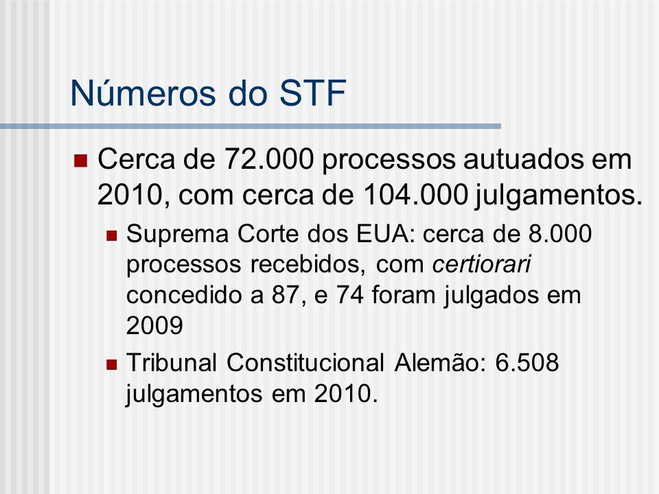 Números do STF Cerca de 72.000 processos autuados em 2010, com cerca de 104.000 julgamentos. Suprema Corte dos EUA: cerca de 8.000 processos recebidos