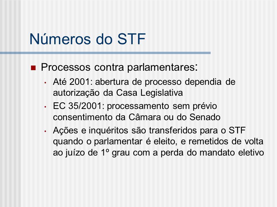 Números do STF Processos contra parlamentares : Até 2001: abertura de processo dependia de autorização da Casa Legislativa EC 35/2001: processamento s