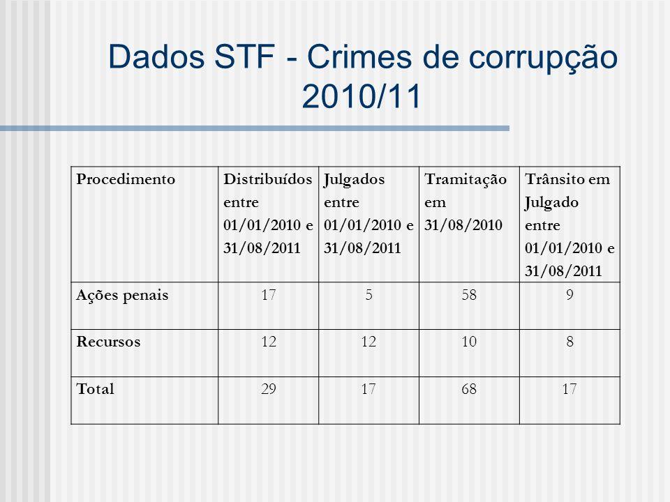 Dados STF - Crimes de corrupção 2010/11 Procedimento Distribuídos entre 01/01/2010 e 31/08/2011 Julgados entre 01/01/2010 e 31/08/2011 Tramitação em 3