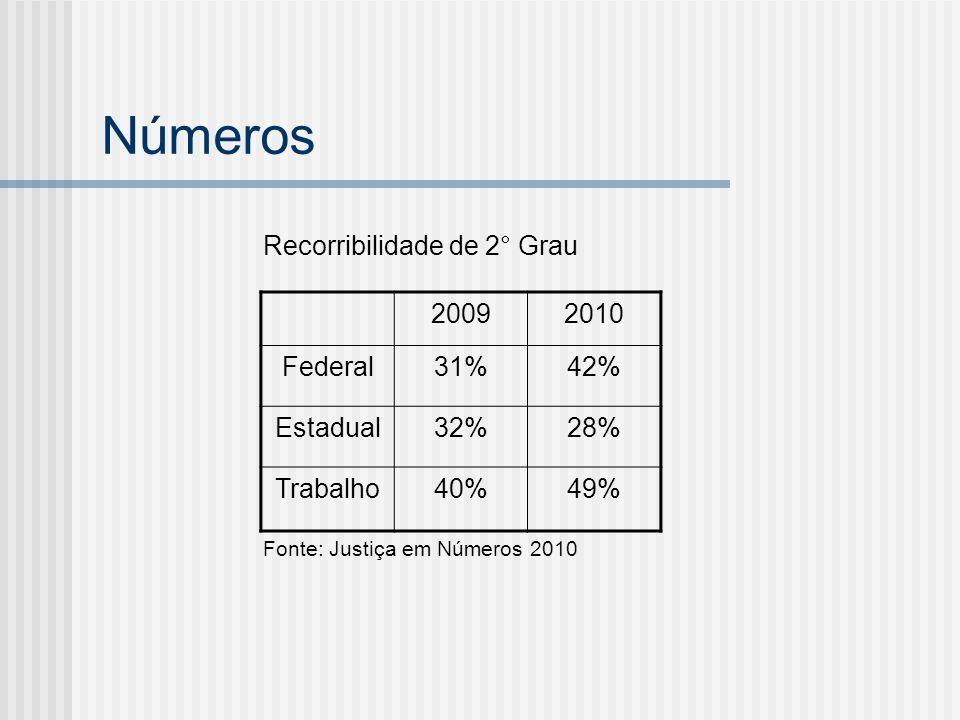 Números Volume de processos no STJ e STF: inafastabilidade da apreciação judicial, AI contra não admissão de Resp e RE, consolidação de entendimentos a partir do exame de casos concretos Em 2010, cerca de 522.000 processos acumulados no STF, STJ e TST Processos entrados: Fonte: Relatórios de gestão do STF e STJ 20092010 STF84.36971.670 STJ267.382315.149